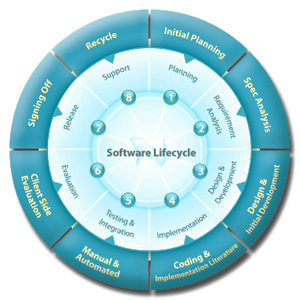 software product development, software development, product development software,software application development,software application developer, software development company in kanpur, software development company in india, panacia softwares, panacia softwares kanpur, kanpur, india